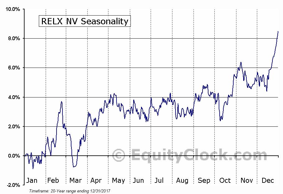 RELX NV (NYSE:RENX) Seasonal Chart