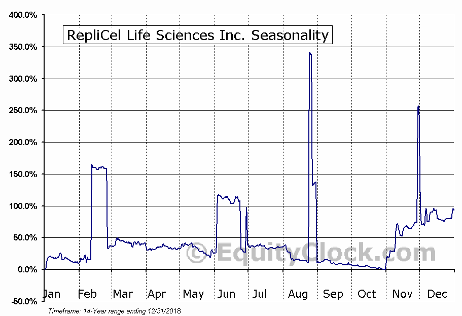RepliCel Life Sciences Inc. (OTCMKT:REPCF) Seasonal Chart