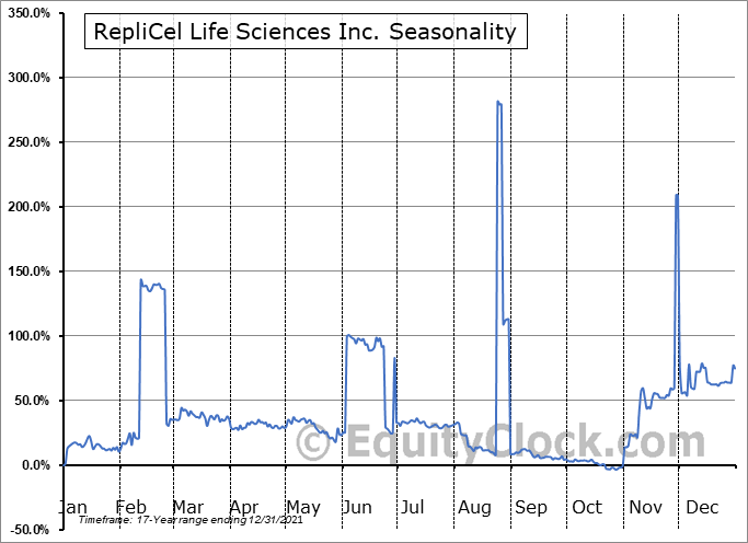RepliCel Life Sciences Inc. (OTCMKT:REPCF) Seasonal Chart