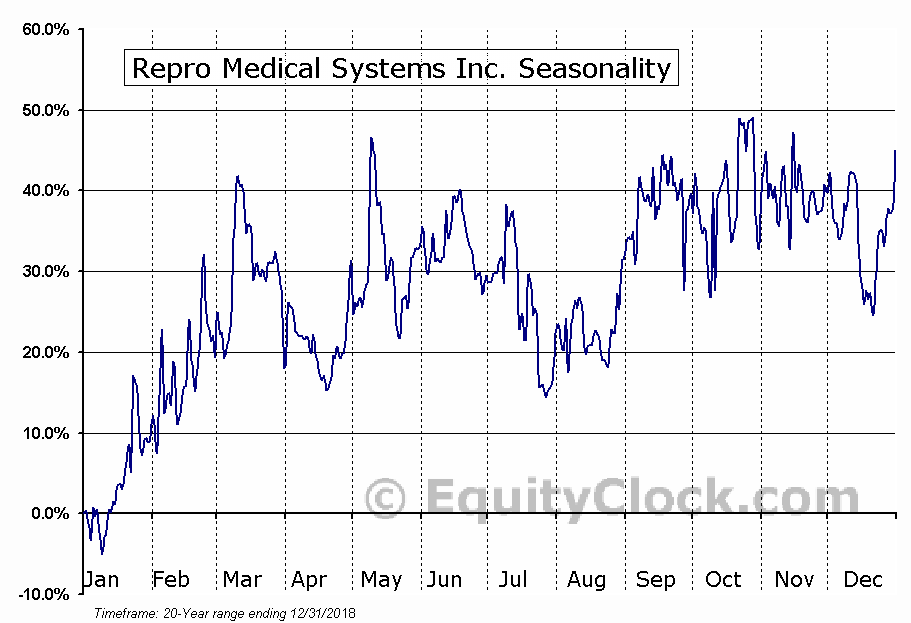 Repro Medical Systems Inc. (OTCMKT:REPR) Seasonal Chart