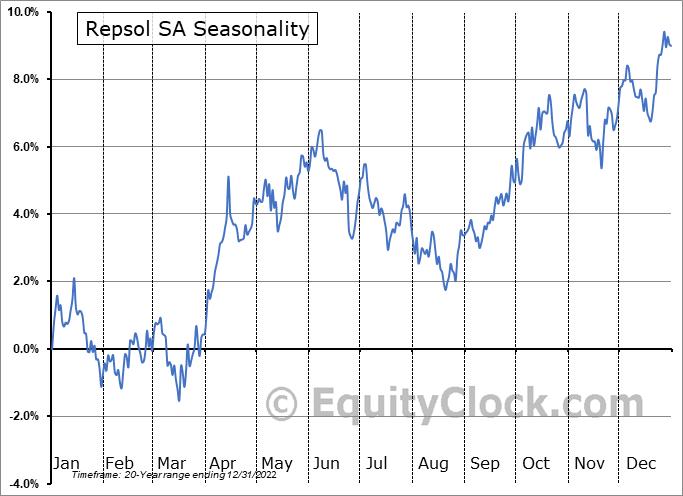 Repsol SA (OTCMKT:REPYY) Seasonal Chart