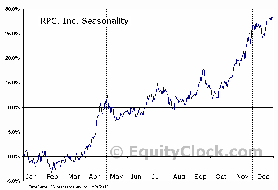 RPC, Inc. (NYSE:RES) Seasonal Chart