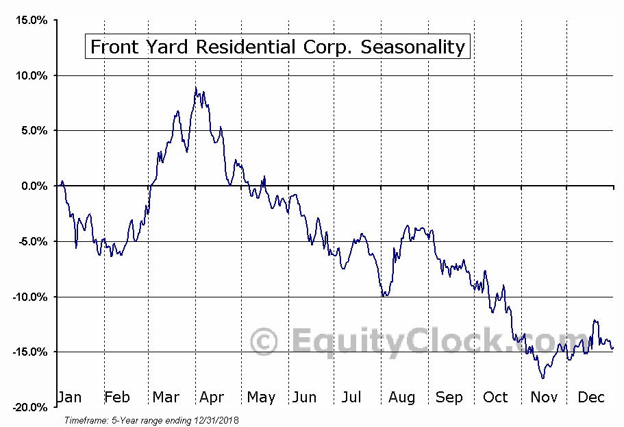 Front Yard Residential Corp. (NYSE:RESI) Seasonal Chart