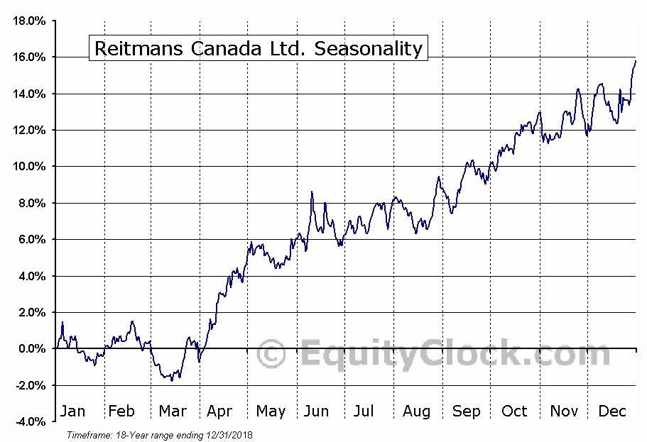 Reitmans Canada Ltd. (TSE:RET-A) Seasonal Chart