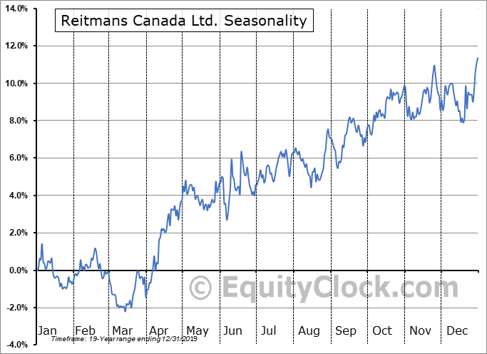 Reitmans Canada Ltd. (TSE:RET/A.TO) Seasonal Chart