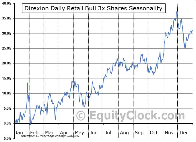Direxion Daily Retail Bull 3x Shares (NYSE:RETL) Seasonal Chart