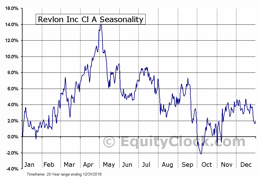 Revlon Inc Cl A (NYSE:REV) Seasonal Chart