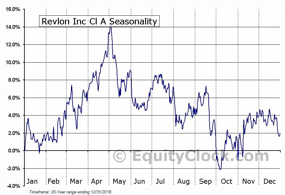 Revlon Inc Cl A (NYSE:REV) Seasonal Chart