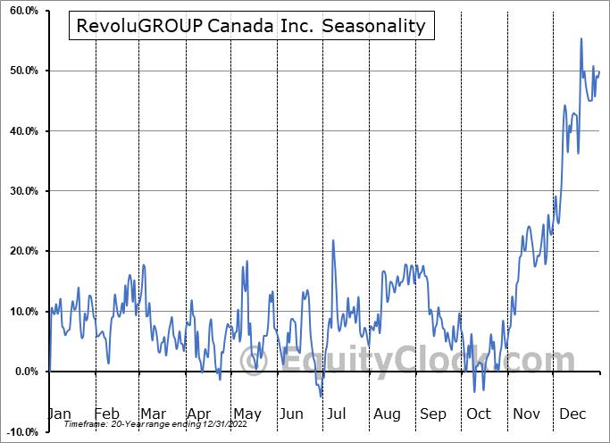 RevoluGROUP Canada Inc. (TSXV:REVO.V) Seasonal Chart