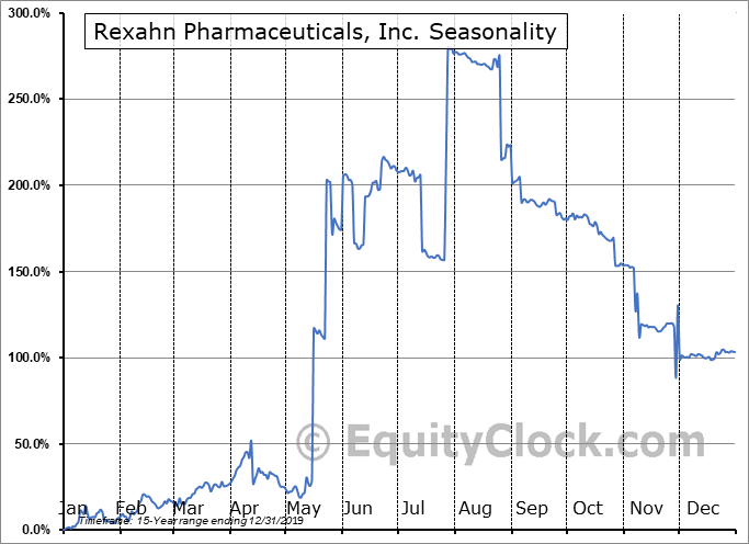 Rexahn Pharmaceuticals, Inc. (NASD:REXN) Seasonal Chart