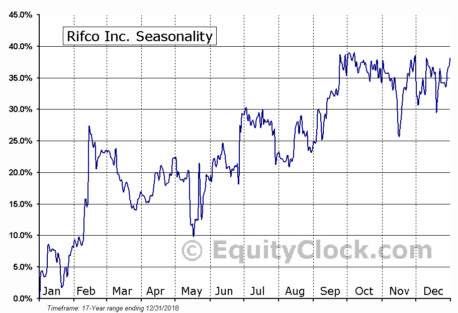 Rifco Inc. (TSXV:RFC) Seasonal Chart