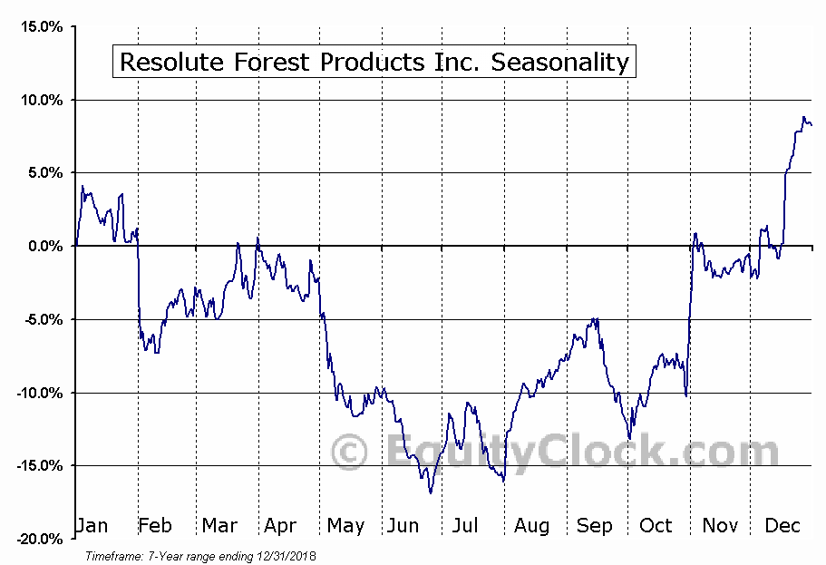 Resolute Forest Products Inc. (TSE:RFP.TO) Seasonal Chart