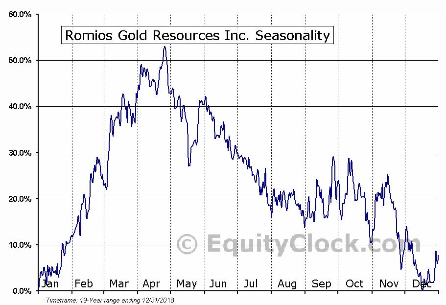 Romios Gold Resources Inc. (TSXV:RG) Seasonal Chart
