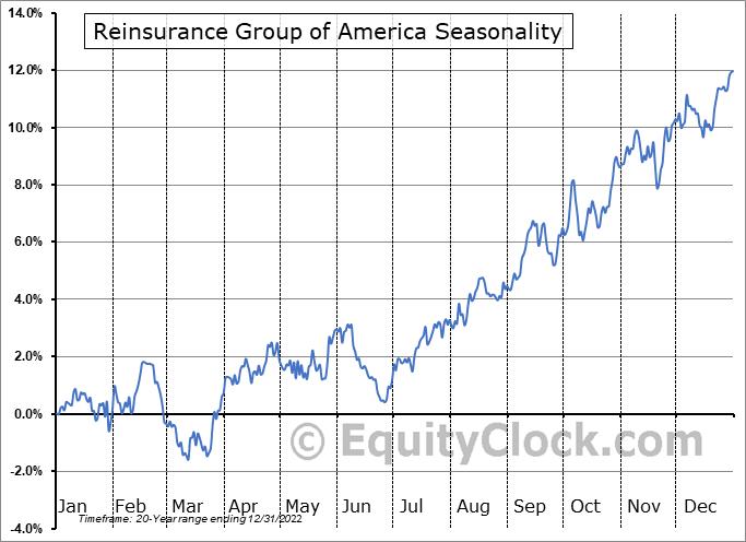 Reinsurance Group of America (NYSE:RGA) Seasonal Chart