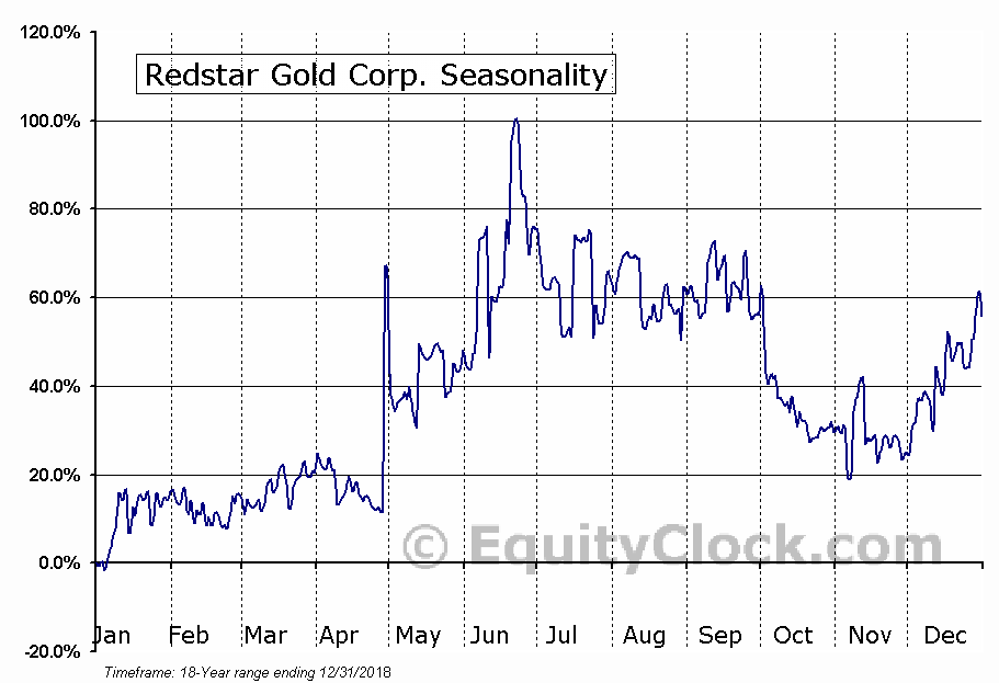 Redstar Gold Corp. (TSXV:RGC) Seasonal Chart