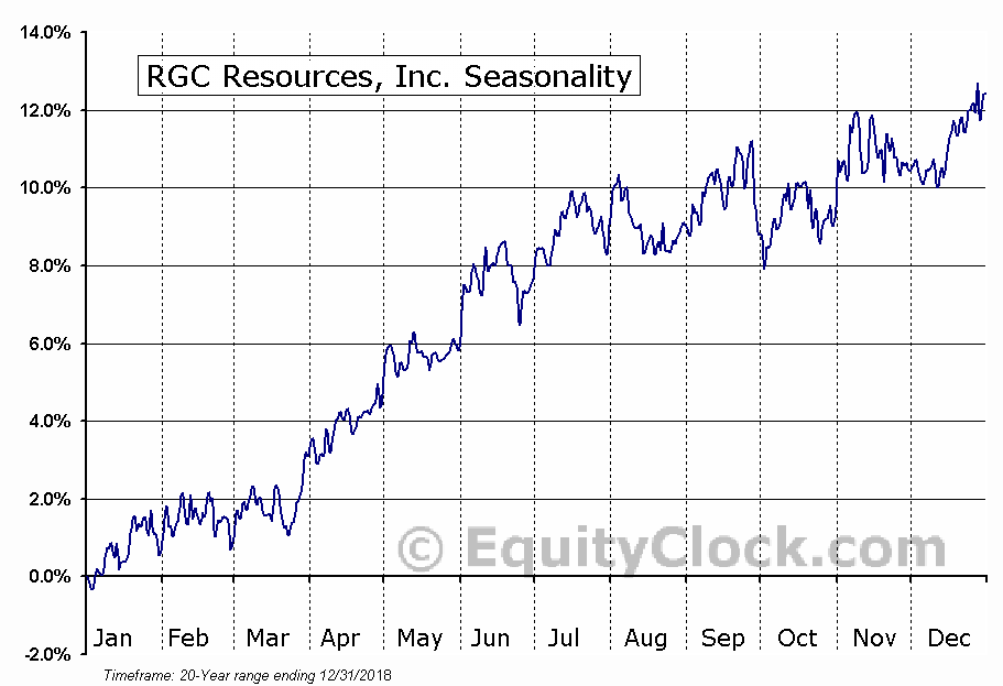 RGC Resources, Inc. (NASD:RGCO) Seasonal Chart
