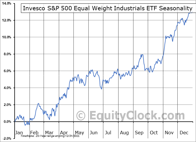 Invesco S&P 500 Equal Weight Industrials ETF (NYSE:RGI) Seasonal Chart