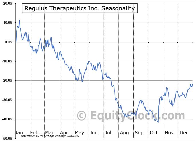 Regulus Therapeutics Inc. (NASD:RGLS) Seasonal Chart