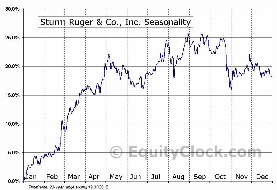 Sturm Ruger & Co., Inc. (NYSE:RGR) Seasonal Chart