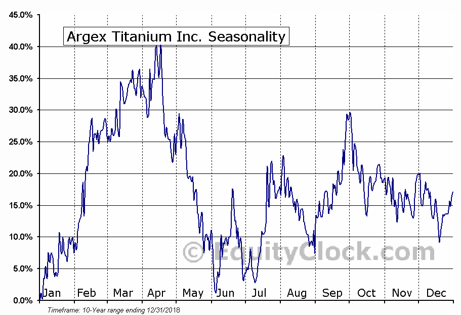 Argex Titanium (TSE:RGX) Seasonal Chart