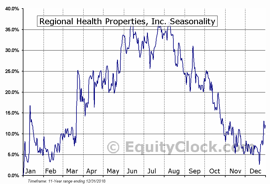 Regional Health Properties, Inc. (AMEX:RHE) Seasonal Chart