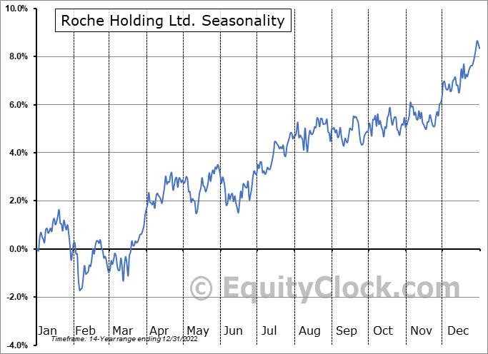 Roche Holding Ltd. (OTCMKT:RHHBY) Seasonal Chart
