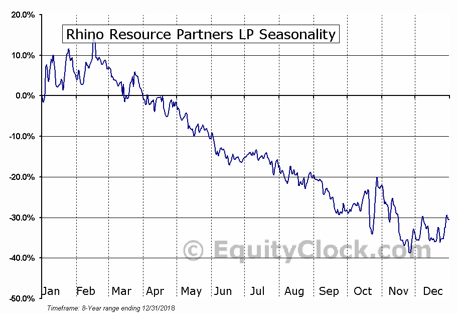 Rhino Resource Partners LP (OTCMKT:RHNO) Seasonal Chart
