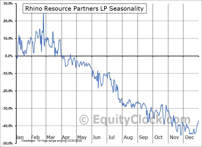 Rhino Resource Partners LP (OTCMKT:RHNO) Seasonal Chart