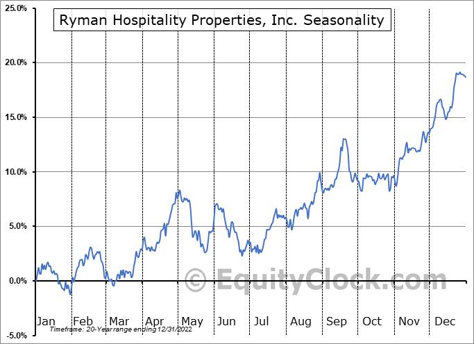 Ryman Hospitality Properties, Inc. (NYSE:RHP) Seasonal Chart