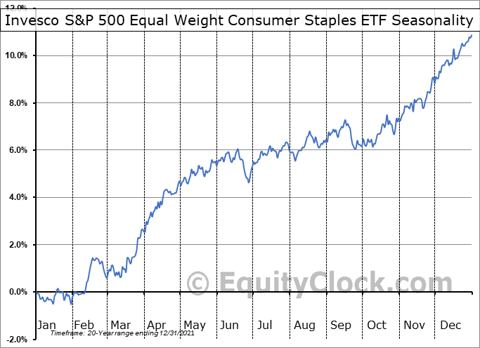 Invesco S&P 500 Equal Weight Consumer Staples ETF (NYSE:RHS) Seasonal Chart