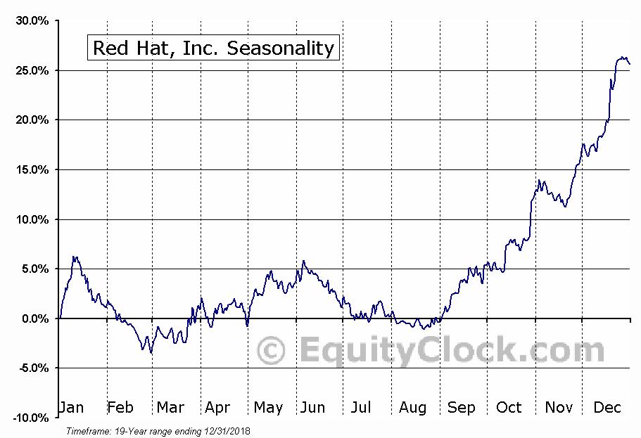 Red Hat, Inc. (NYSE:RHT) Seasonal Chart