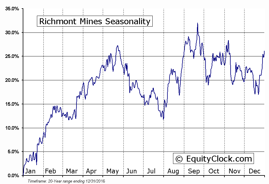 Richmont Mines (TSE:RIC) Seasonal Chart