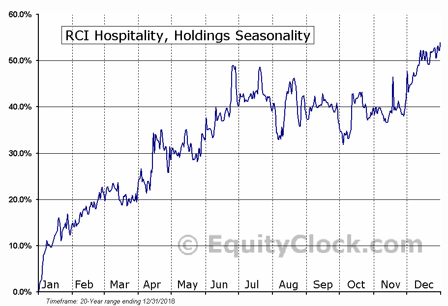 RCI Hospitality, Holdings (NASD:RICK) Seasonal Chart