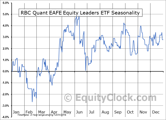 RBC Quant EAFE Equity Leaders ETF (TSE:RIE.TO) Seasonal Chart