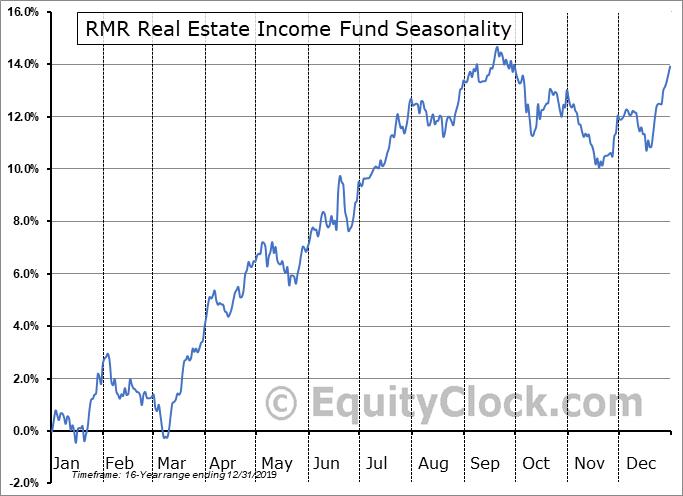 RMR Real Estate Income Fund (AMEX:RIF) Seasonal Chart