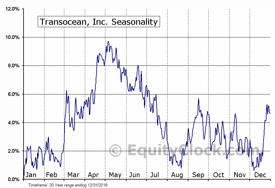Transocean, Inc. (NYSE:RIG) Seasonal Chart