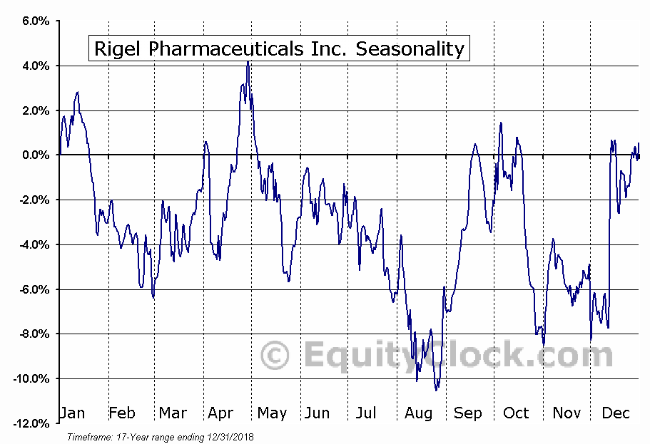 Rigel Pharmaceuticals Inc. (NASD:RIGL) Seasonal Chart