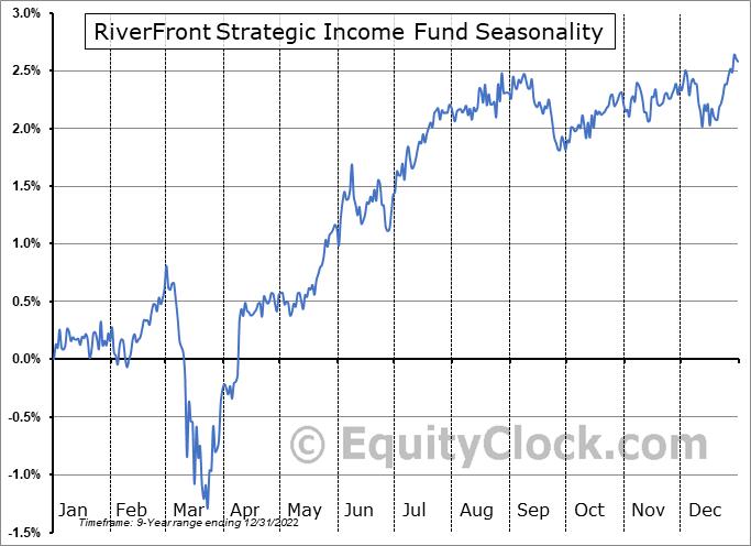 RiverFront Strategic Income Fund (AMEX:RIGS) Seasonal Chart