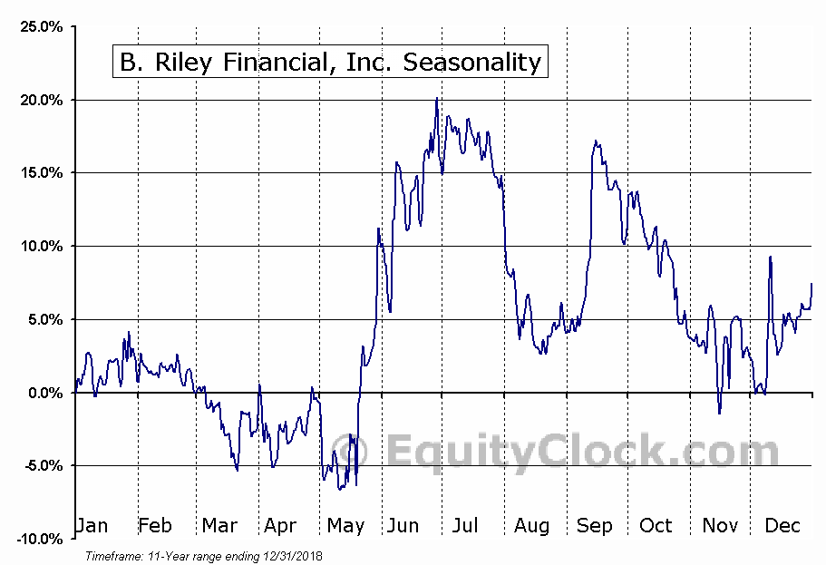 B. Riley Financial, Inc. (NASD:RILY) Seasonal Chart