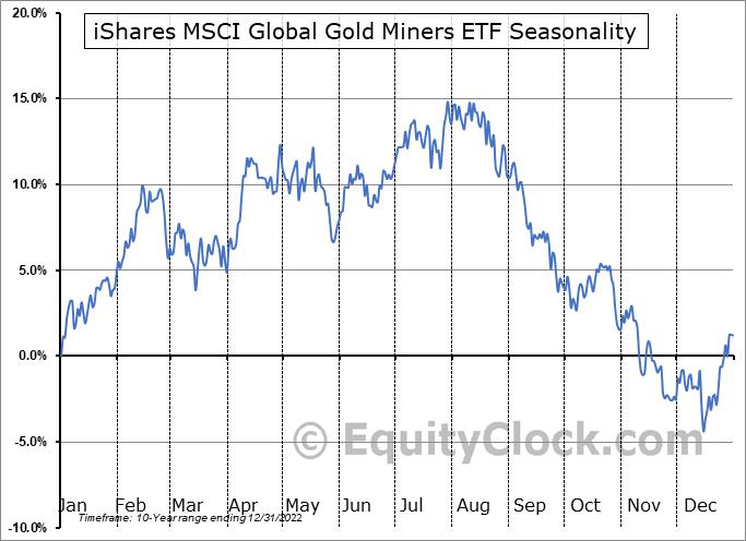 iShares MSCI Global Gold Miners ETF (NASD:RING) Seasonal Chart