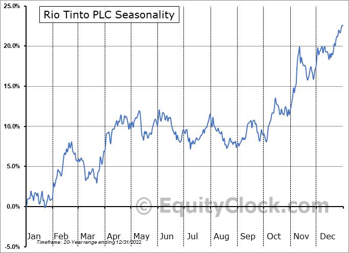 Rio Tinto PLC (NYSE:RIO) Seasonal Chart