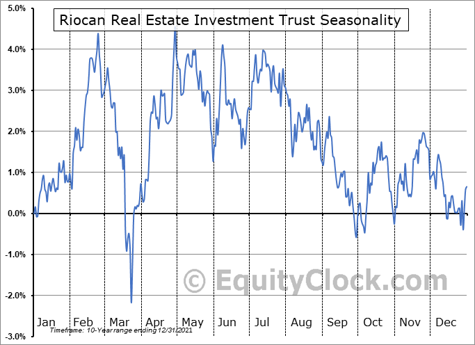 Riocan Real Estate Investment Trust (OTCMKT:RIOCF) Seasonal Chart