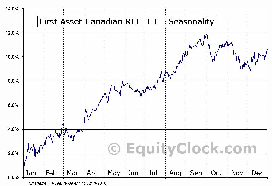First Asset Canadian REIT ETF (TSE:RIT) Seasonal Chart