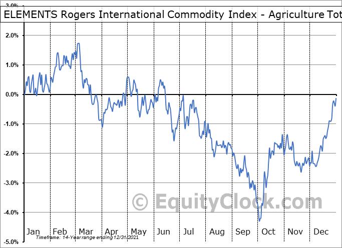 ELEMENTS Rogers International Commodity Index - Agriculture Total Return ETN (NYSE:RJA) Seasonal Chart