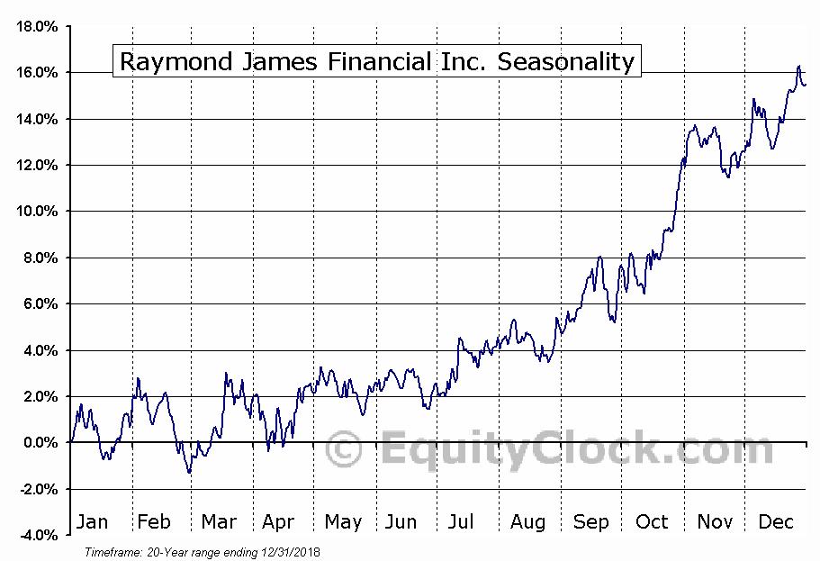 Raymond James Financial Inc. (NYSE:RJF) Seasonal Chart