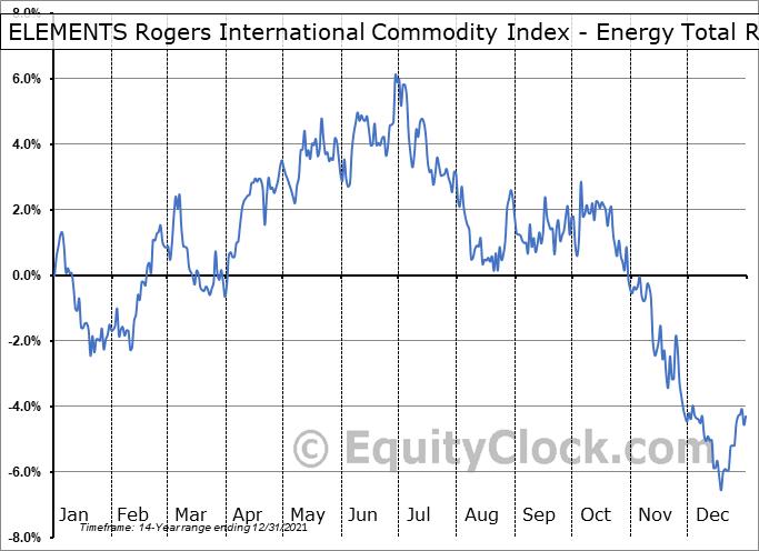 ELEMENTS Rogers International Commodity Index - Energy Total Return ETN (NYSE:RJN) Seasonal Chart