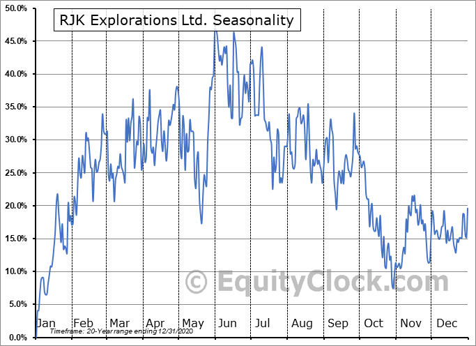 RJK Explorations Ltd. (TSXV:RJX/A.V) Seasonal Chart