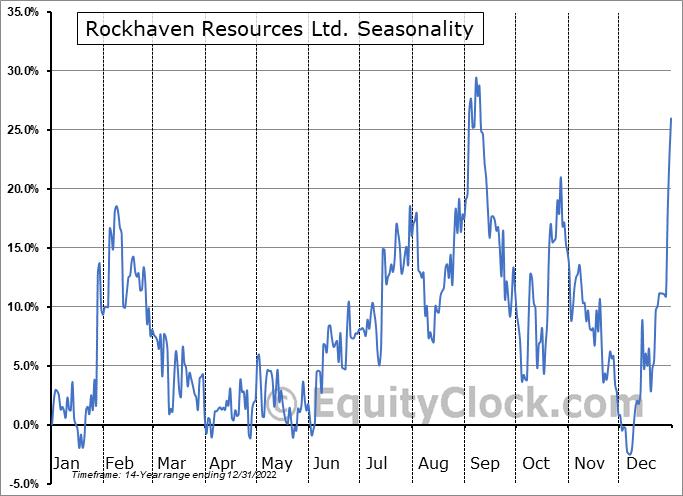 Rockhaven Resources Ltd. (TSXV:RK.V) Seasonal Chart