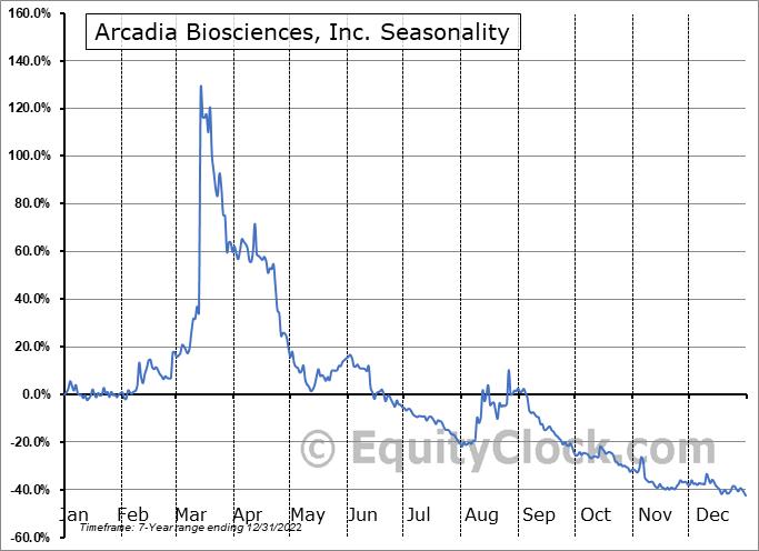 Arcadia Biosciences, Inc. (NASD:RKDA) Seasonal Chart