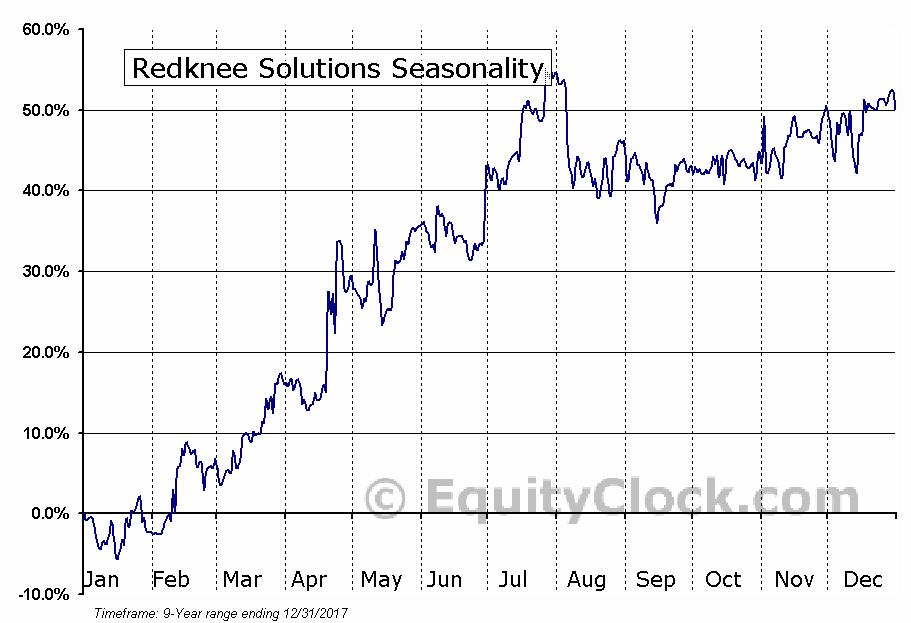 Redknee Solutions (TSE:RKN) Seasonal Chart